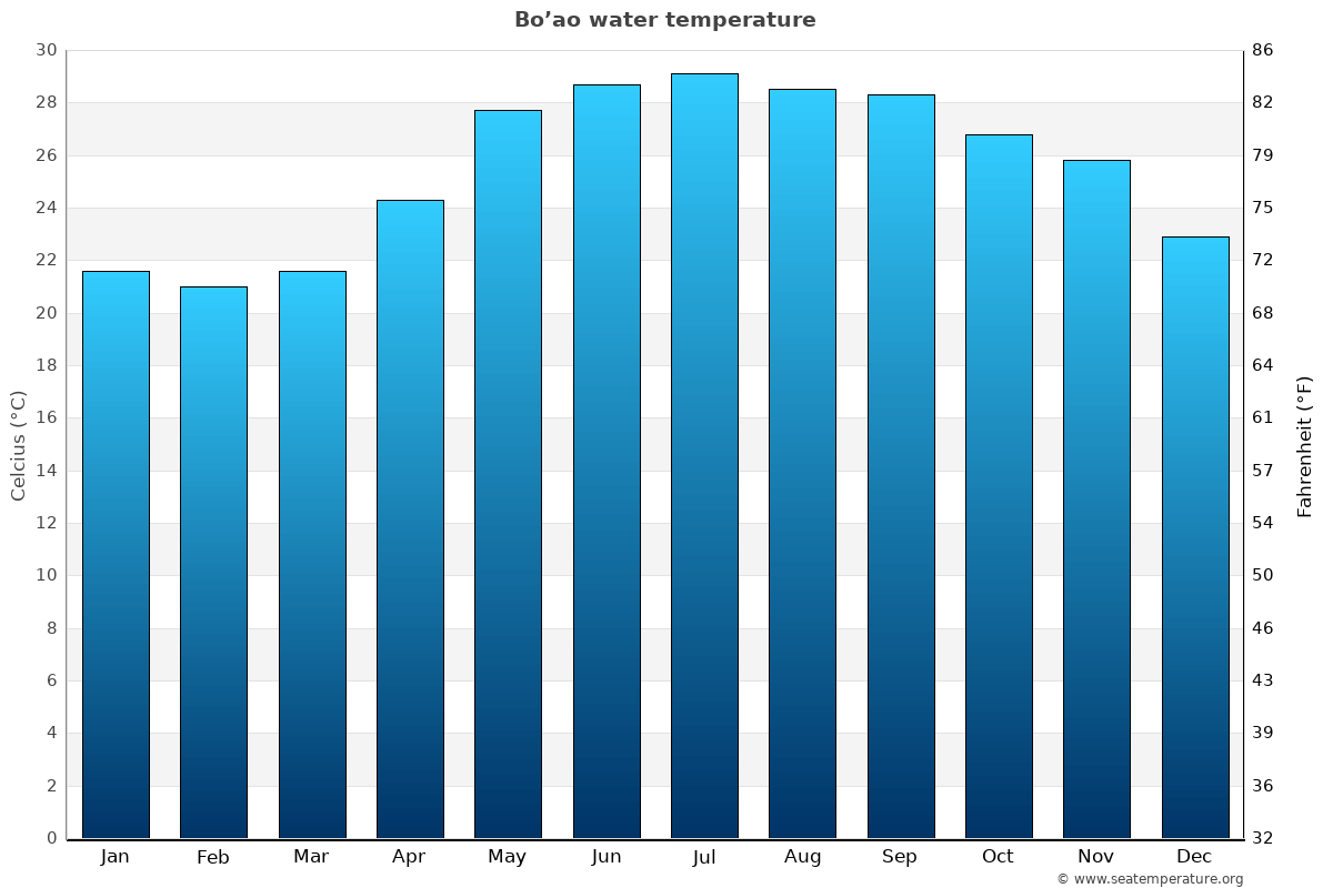 Bo'ao average water temperatures