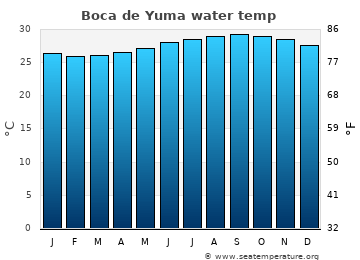 Boca de Yuma average sea sea_temperature chart