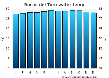 Bocas del Toro average sea temperature chart