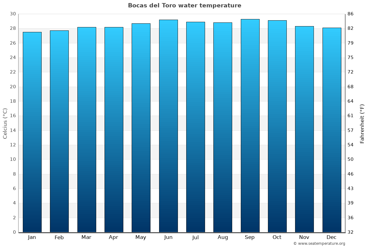 Bocas del Toro average water temperatures