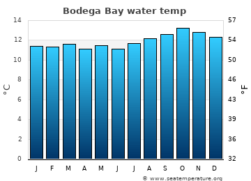 Bodega Bay average sea temperature chart