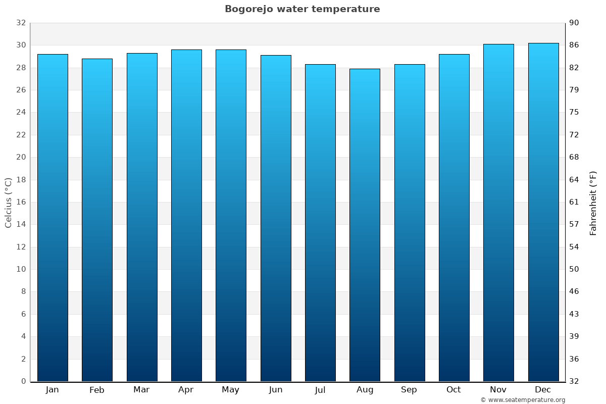 Bogorejo average water temperatures