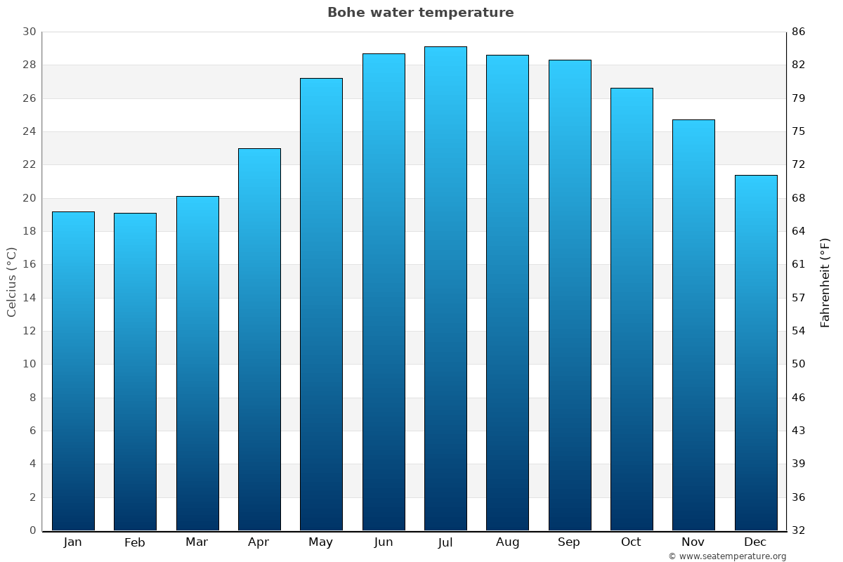 Bohe average water temperatures