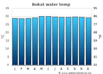 Bokat average sea temperature chart