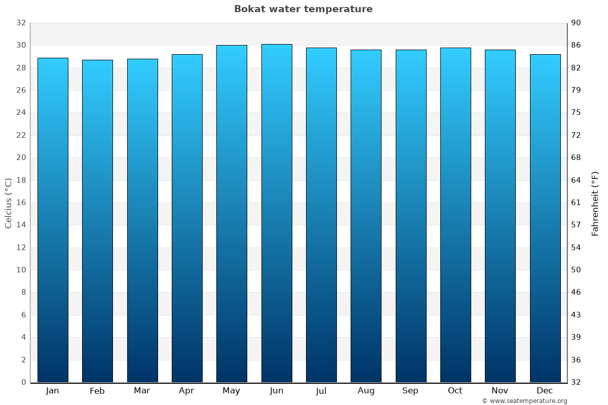 Bokat average water temperatures