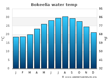 Bokeelia average sea temperature chart