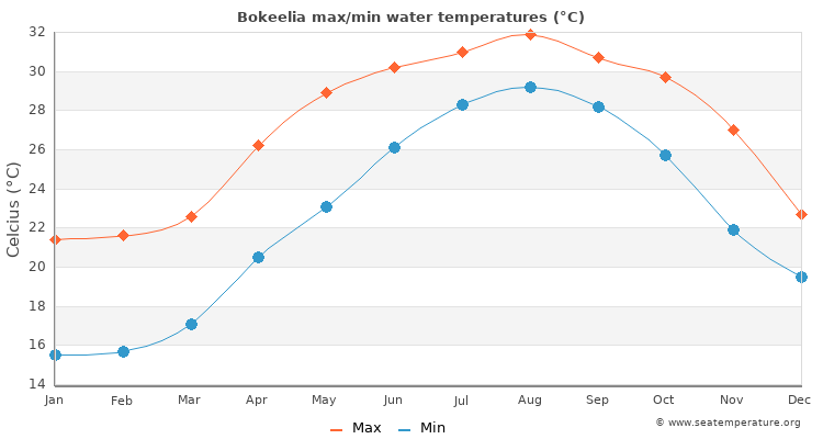 Bokeelia average maximum / minimum water temperatures