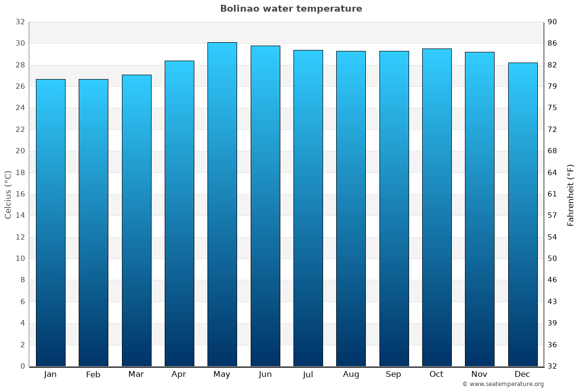 Bolinao average water temperatures