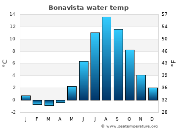 Bonavista average water temp
