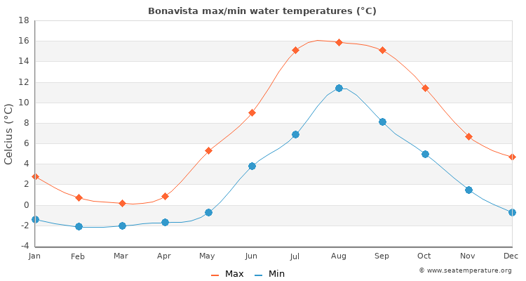 Bonavista average maximum / minimum water temperatures