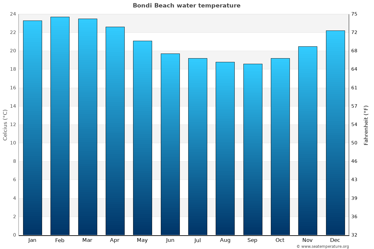 Bondi Beach average sea temperature chart