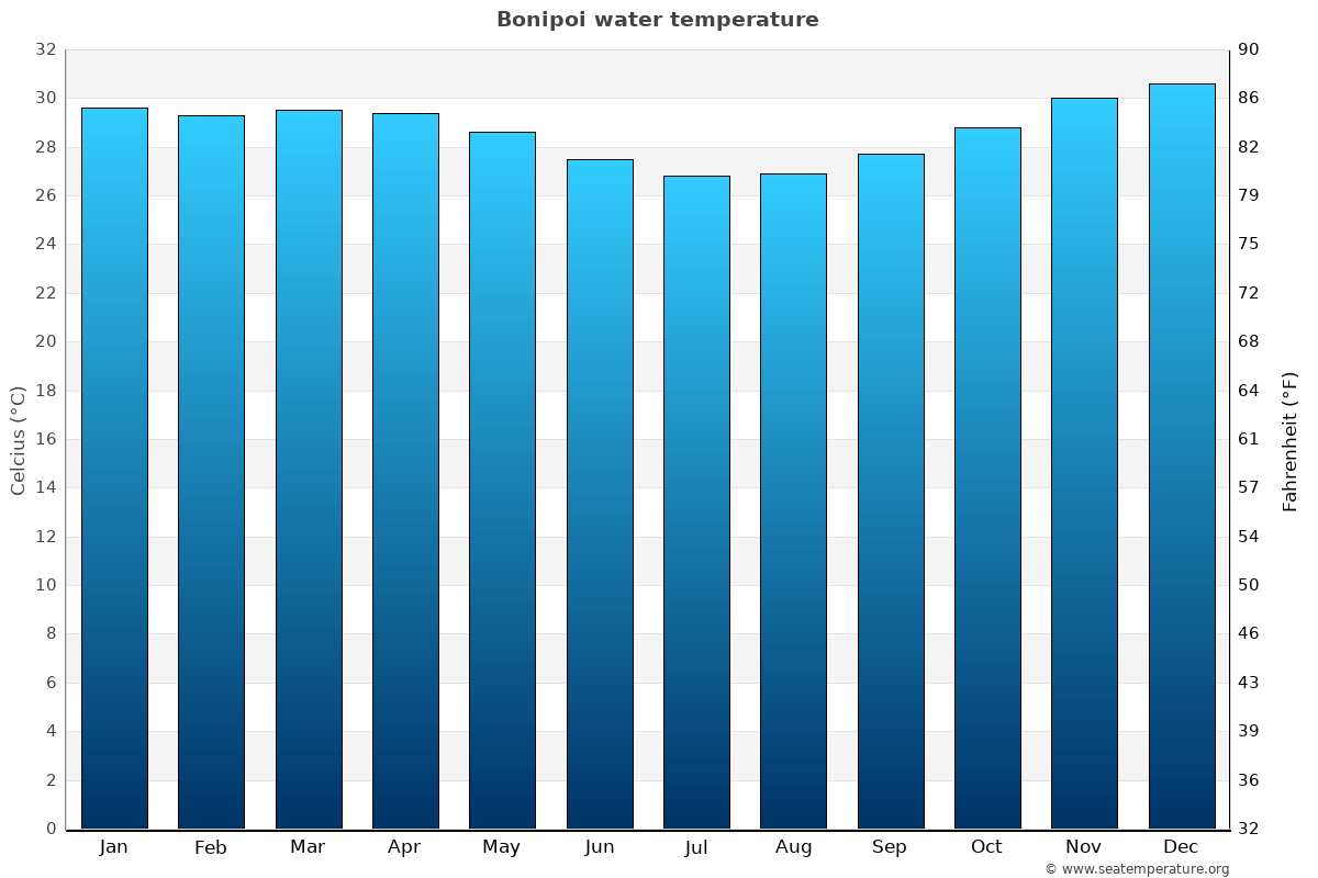 Bonipoi average sea temperature chart