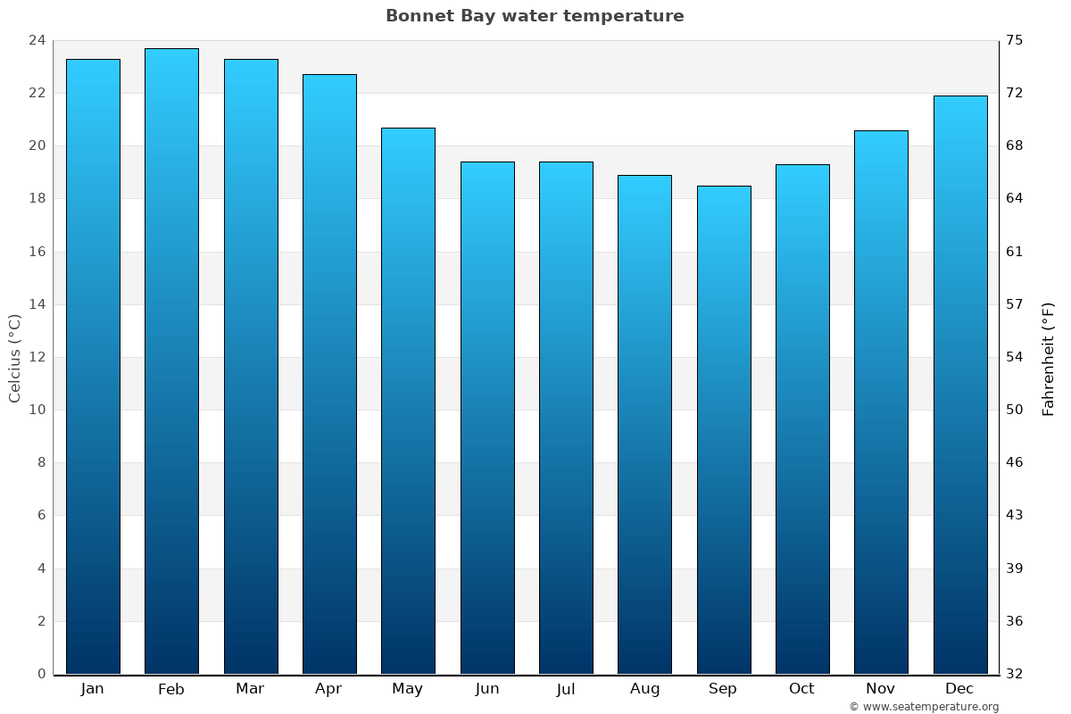 Bonnet Bay average water temperatures
