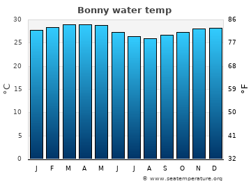 Bonny average sea temperature chart
