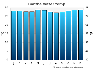 Bonthe average sea temperature chart