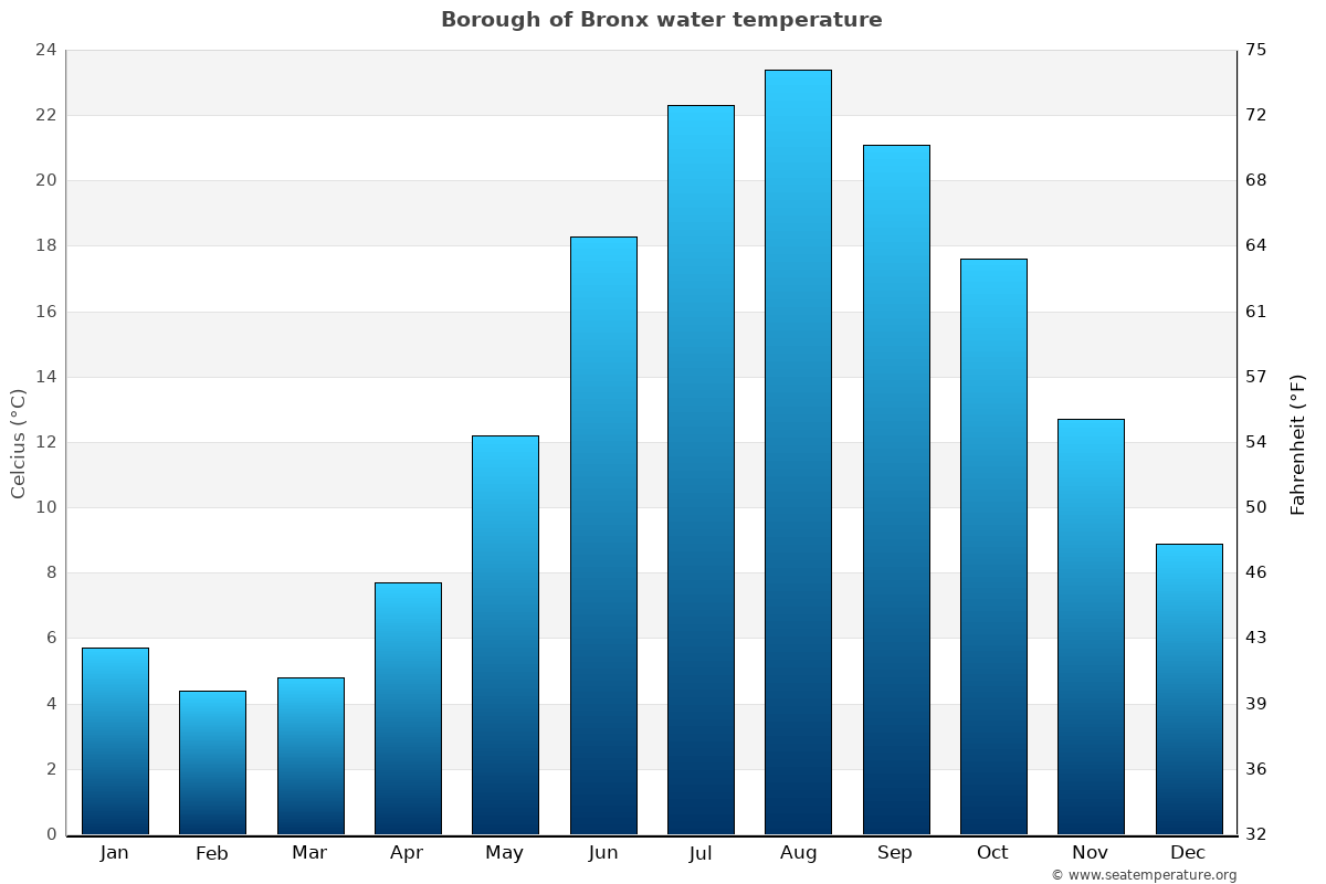 Borough of Bronx average water temperatures