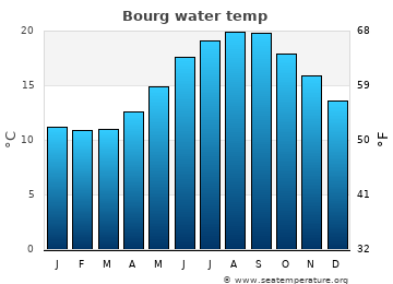 Bourg average sea temperature chart