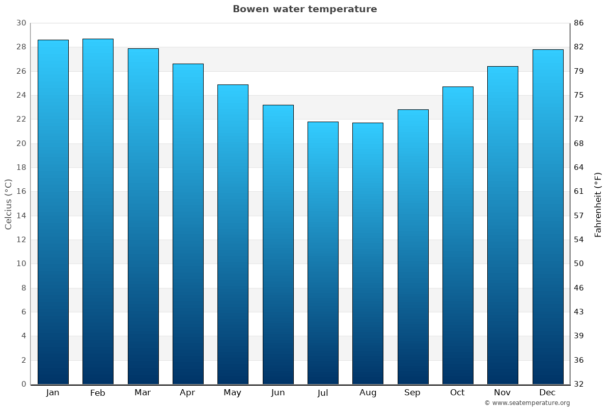 Bowen average sea temperature chart