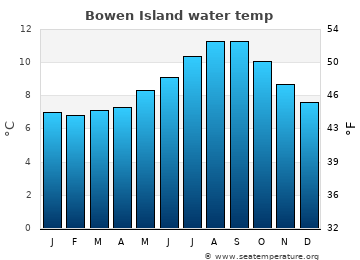 Bowen Island average sea temperature chart