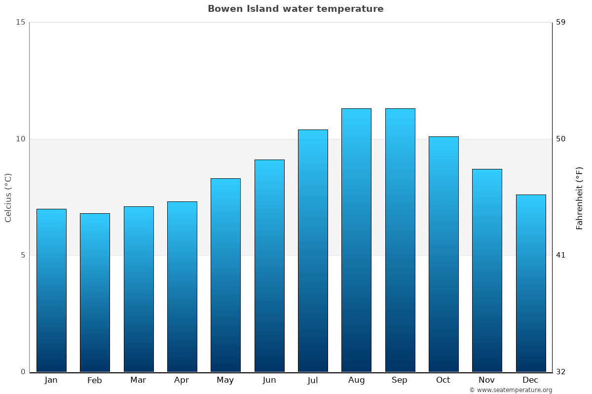 Bowen Island average water temperatures