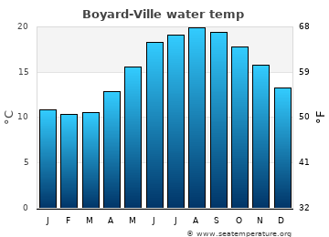 Boyard-Ville average sea temperature chart
