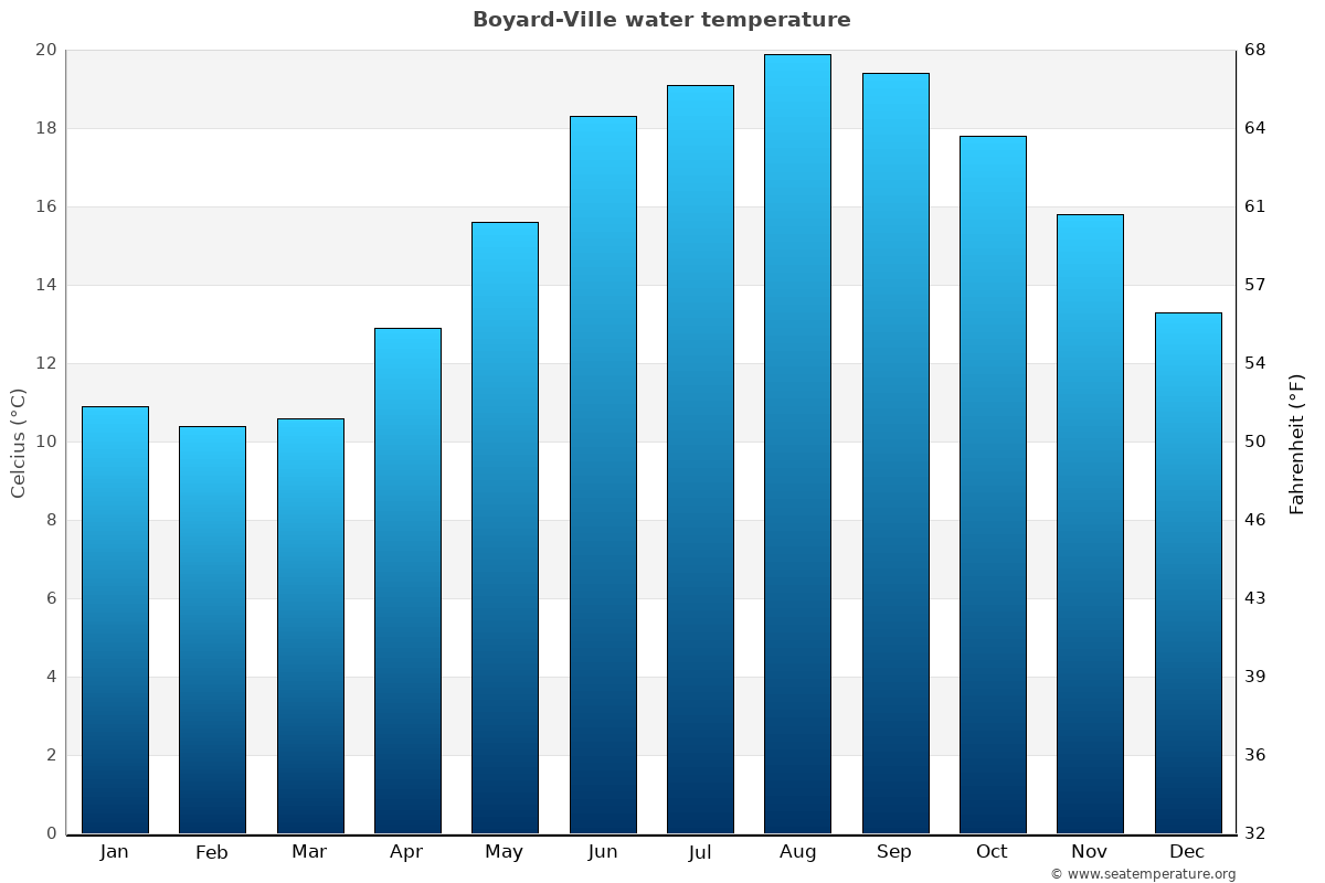 Boyard-Ville average water temperatures