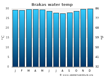 Brakas average sea temperature chart