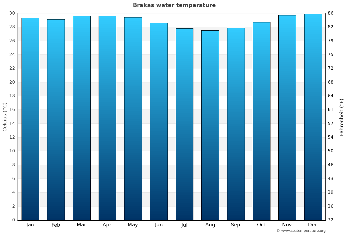 Brakas average water temperatures