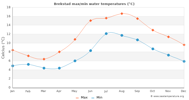 Brekstad average maximum / minimum water temperatures