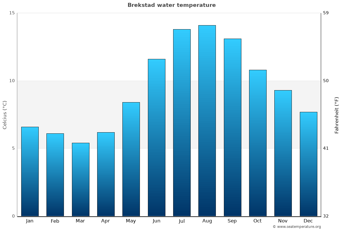 Brekstad average water temperatures