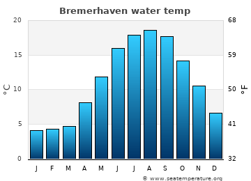 Bremerhaven average sea temperature chart