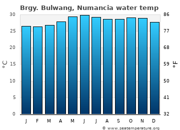 Brgy. Bulwang, Numancia average sea temperature chart