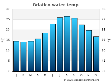 Briatico average sea sea_temperature chart