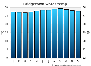 Bridgetown average sea temperature chart