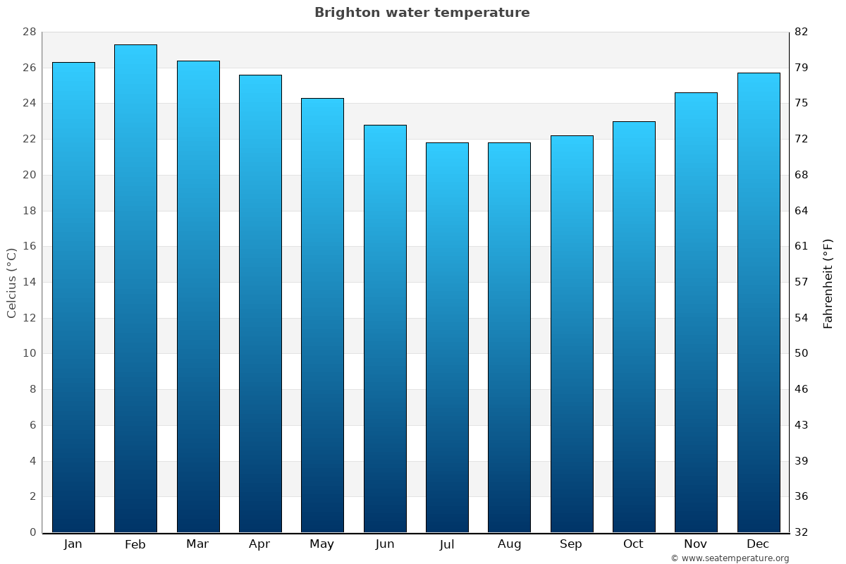 Brighton average water temperatures