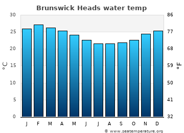 Brunswick Heads average sea temperature chart