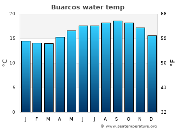Buarcos average sea temperature chart