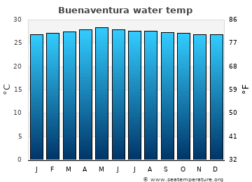 Buenaventura average sea temperature chart