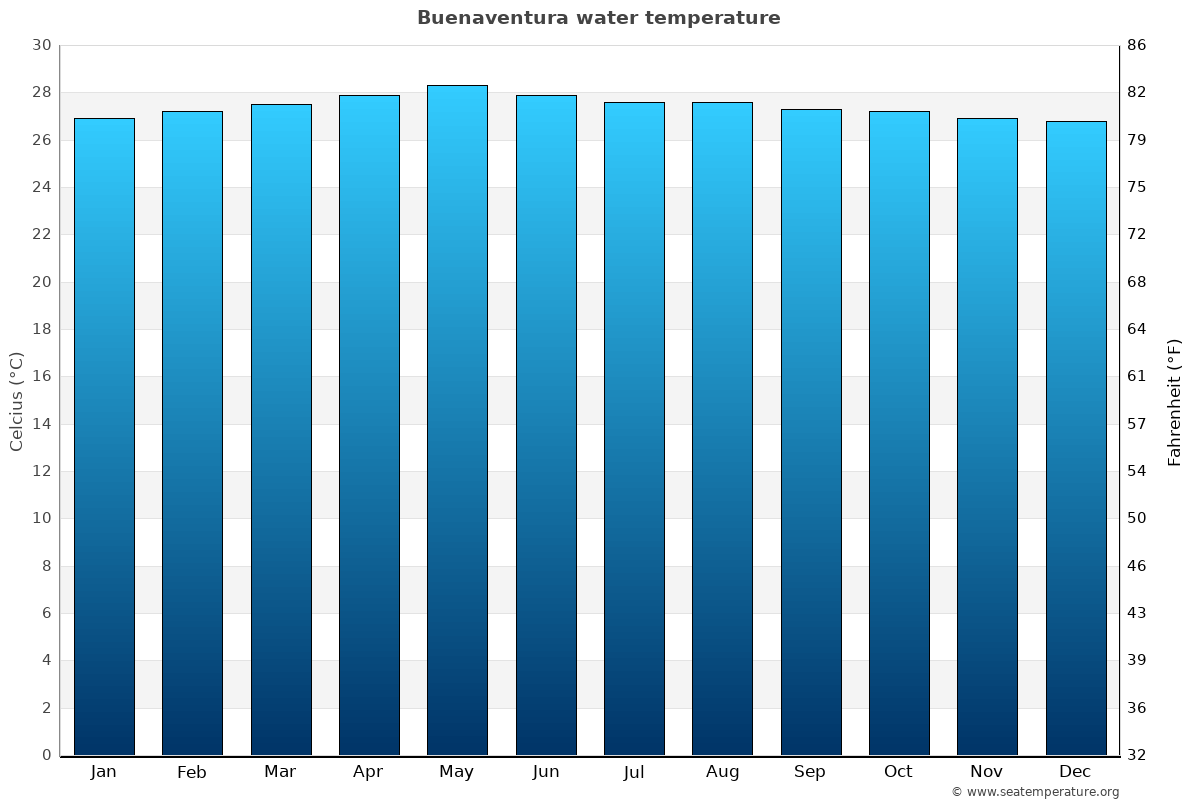 Buenaventura average water temperatures
