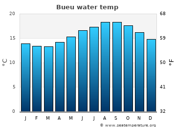 Bueu average sea temperature chart