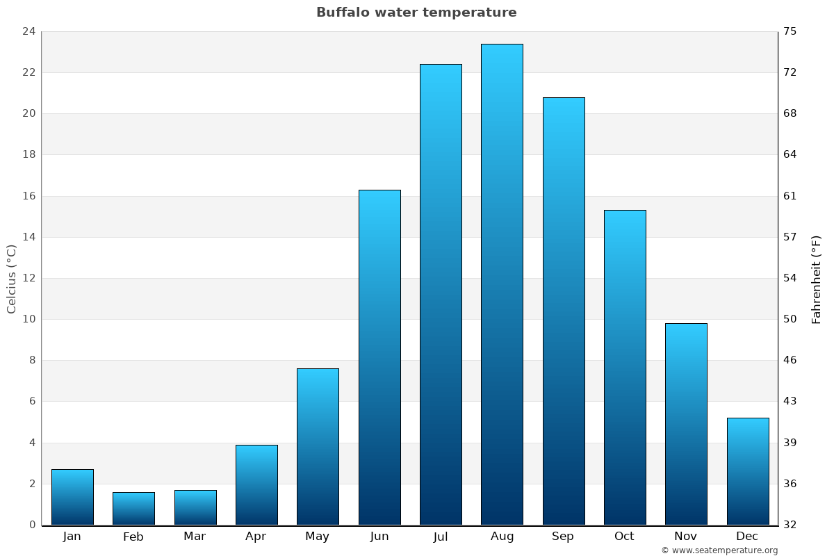 Buffalo average water temperatures
