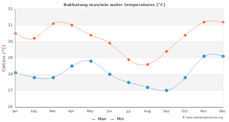 Bukbatang average maximum / minimum water temperatures