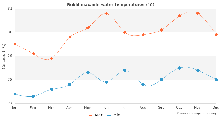 Bukid average maximum / minimum water temperatures