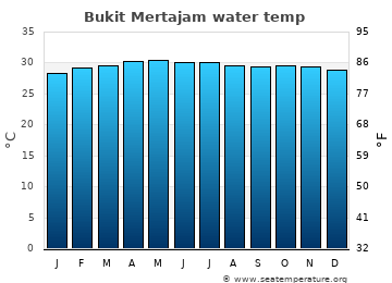 Bukit Mertajam average sea temperature chart