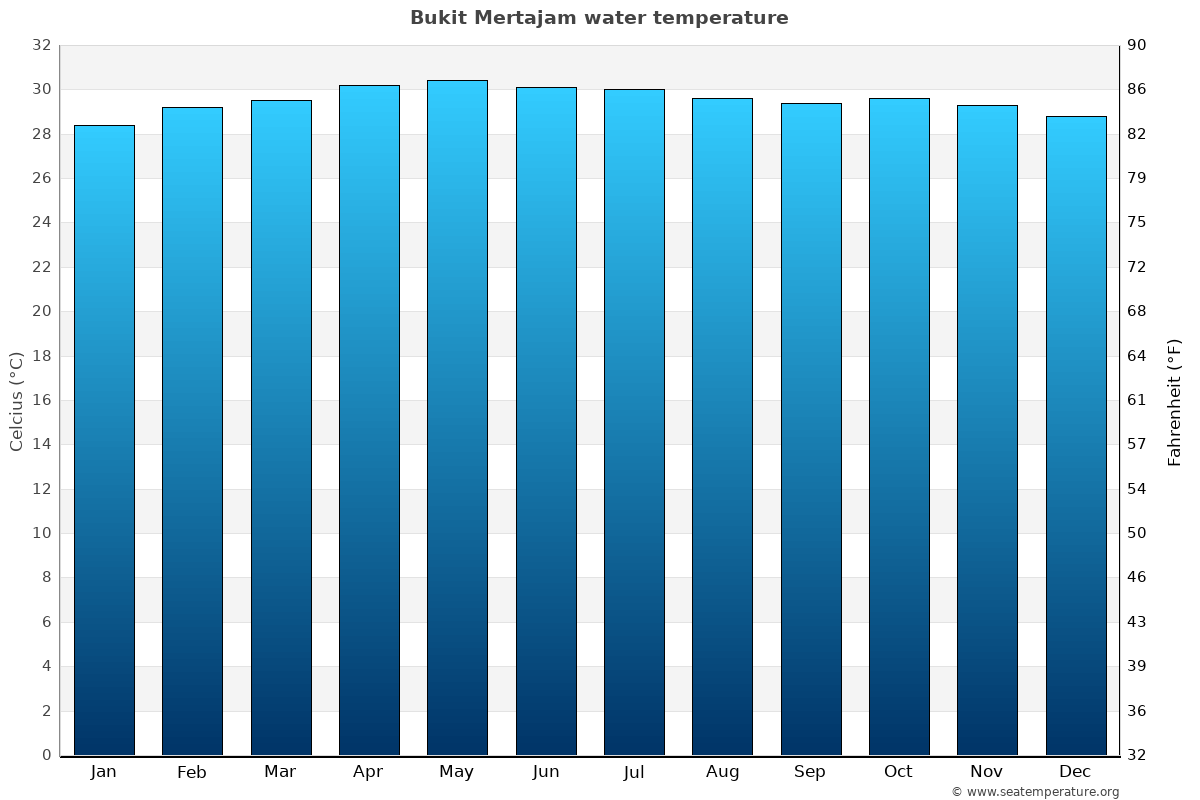 Bukit Mertajam average water temperatures