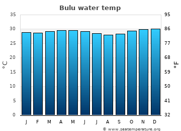Bulu average water temp
