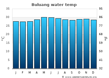 Buluang average sea temperature chart