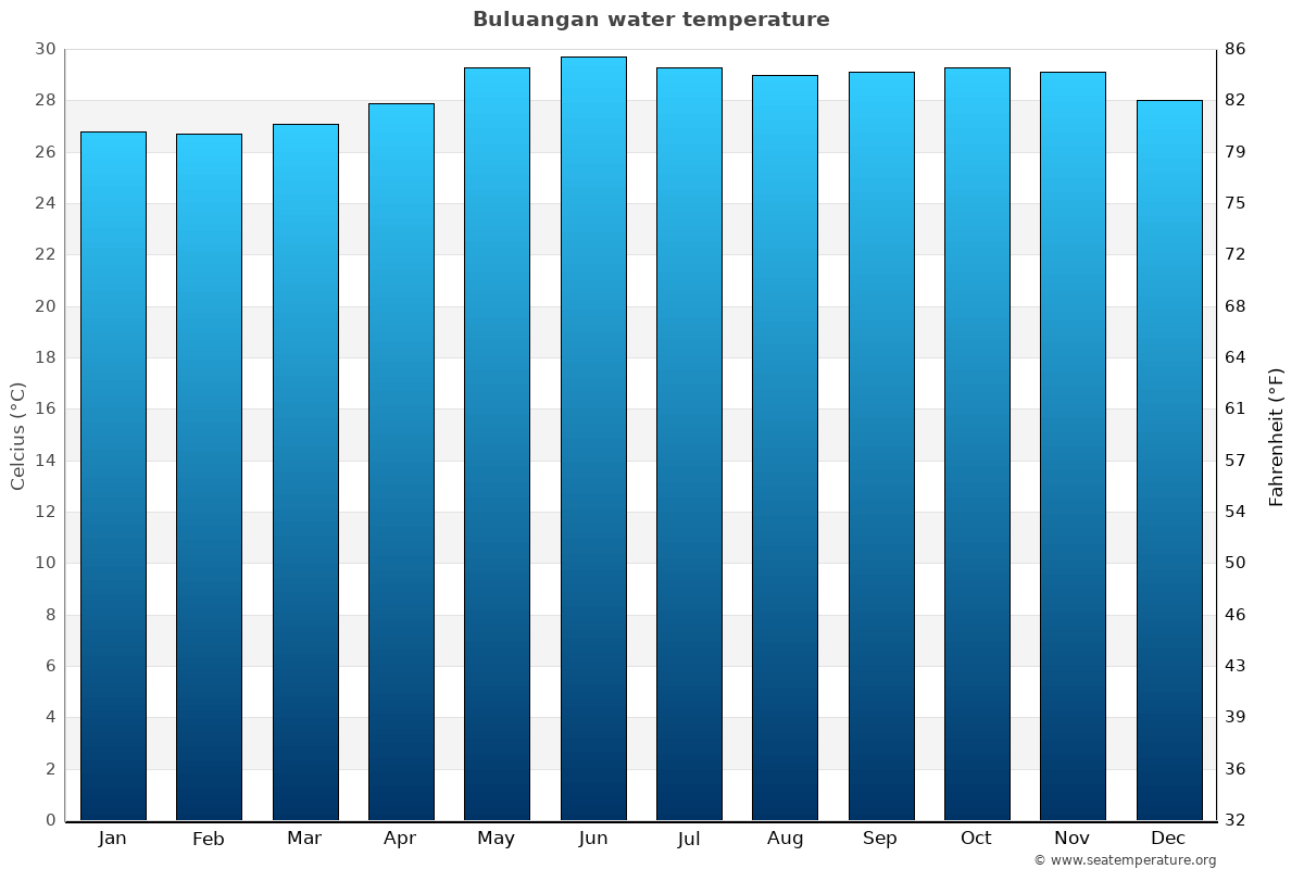 Buluangan average water temperatures