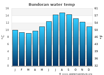 Bundoran average sea temperature chart