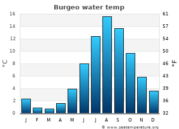 Burgeo average sea temperature chart